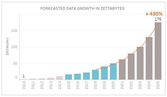 Forecasted-Data-Growth-Zettabytes-Graph